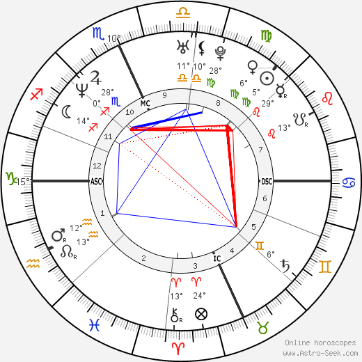 Martin Tankleff birth chart, biography, wikipedia 2019, 2020