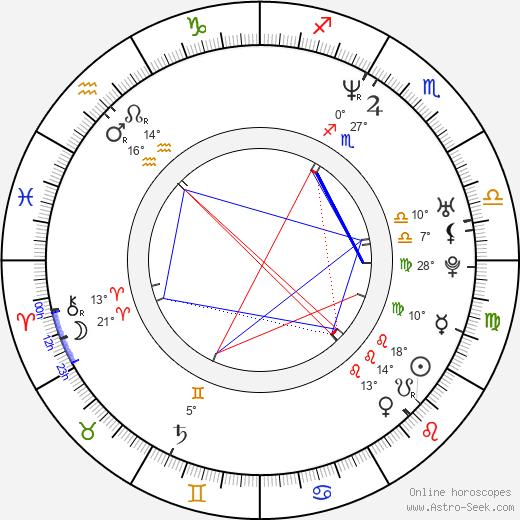 Merrilees Parker birth chart, biography, wikipedia 2020, 2021