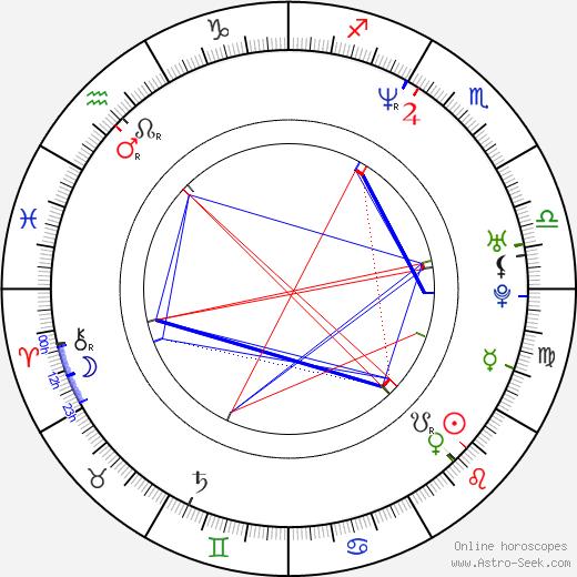 Merrilees Parker birth chart, Merrilees Parker astro natal horoscope, astrology