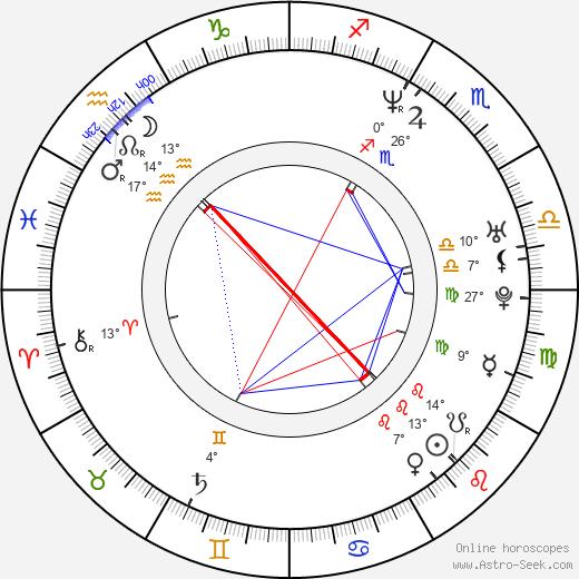 Merrin Dungey birth chart, biography, wikipedia 2020, 2021
