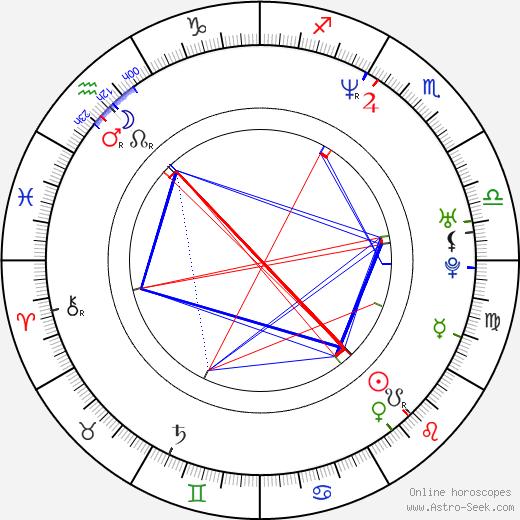 Merrin Dungey birth chart, Merrin Dungey astro natal horoscope, astrology