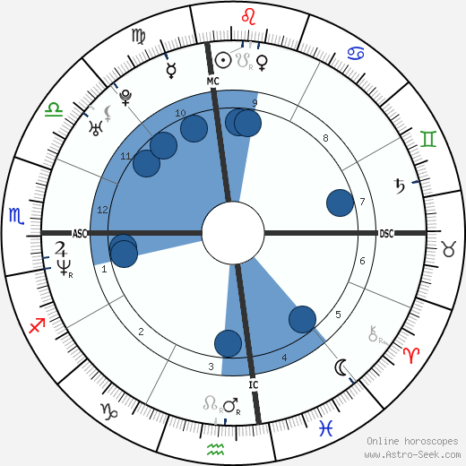 Nikki Ziering wikipedia, horoscope, astrology, instagram