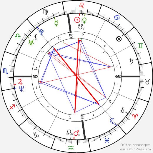 Никки Зиринг Nikki Ziering день рождения гороскоп, Nikki Ziering Натальная карта онлайн