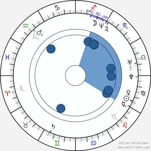Oliver Berben wikipedia, horoscope, astrology, instagram