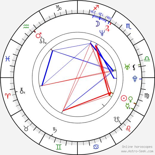 Oliver Berben birth chart, Oliver Berben astro natal horoscope, astrology