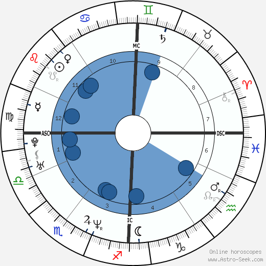 Pascal Renier wikipedia, horoscope, astrology, instagram