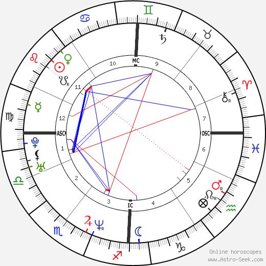 Pascal Renier tema natale, oroscopo, Pascal Renier oroscopi gratuiti, astrologia
