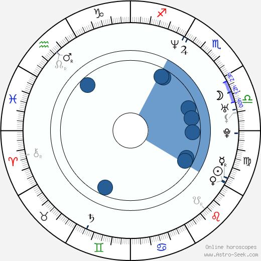 Paul McGuire wikipedia, horoscope, astrology, instagram