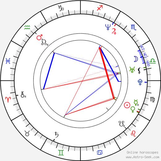 Paul McGuire birth chart, Paul McGuire astro natal horoscope, astrology