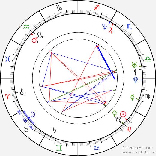 Pete Sampras birth chart, Pete Sampras astro natal horoscope, astrology