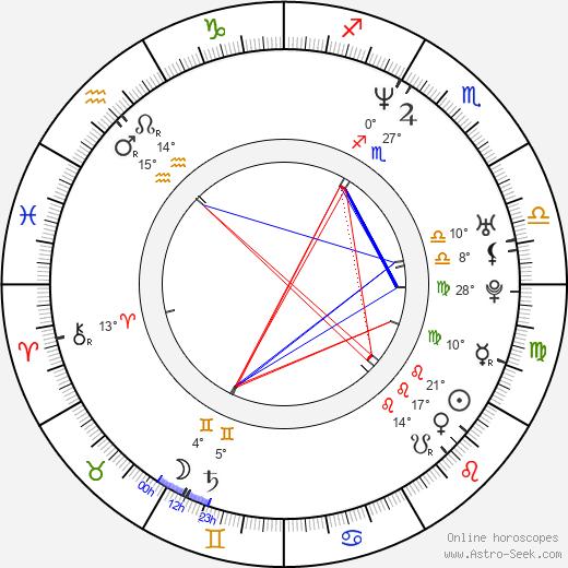 Peter Franzén birth chart, biography, wikipedia 2019, 2020