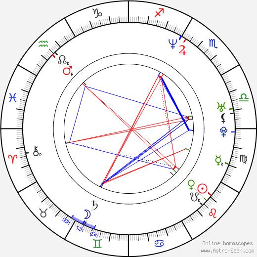 Peter Franzén astro natal birth chart, Peter Franzén horoscope, astrology