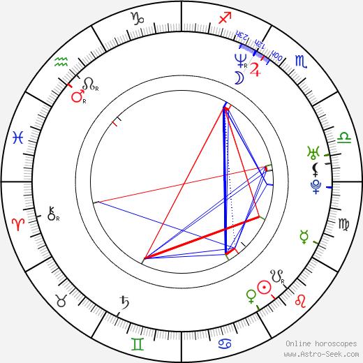 Polina Kutěpova astro natal birth chart, Polina Kutěpova horoscope, astrology