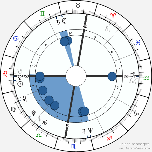 Raoul Bova horoscope, astrology, sign, zodiac, date of birth, instagram