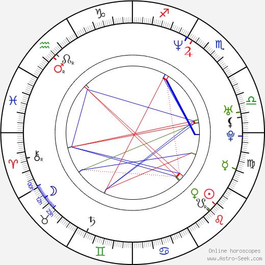 Rebecca Gayheart birth chart, Rebecca Gayheart astro natal horoscope, astrology
