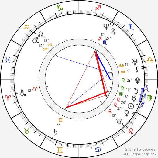Richard Armitage birth chart, biography, wikipedia 2019, 2020