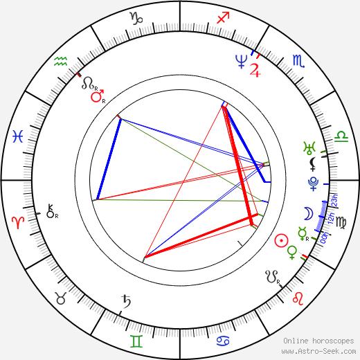 Richard Armitage astro natal birth chart, Richard Armitage horoscope, astrology