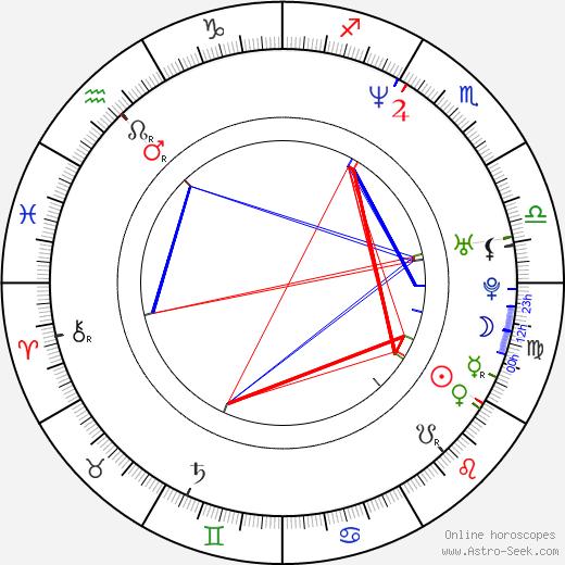 Rick Yune astro natal birth chart, Rick Yune horoscope, astrology
