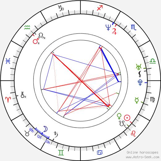 Rolando Molina день рождения гороскоп, Rolando Molina Натальная карта онлайн