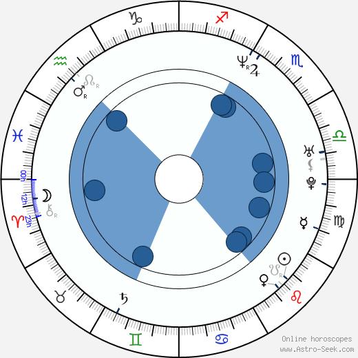 Roy Keane wikipedia, horoscope, astrology, instagram