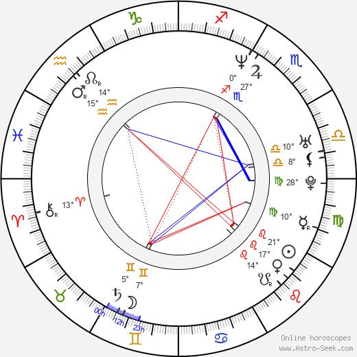 Scott Michael Campbell birth chart, biography, wikipedia 2020, 2021