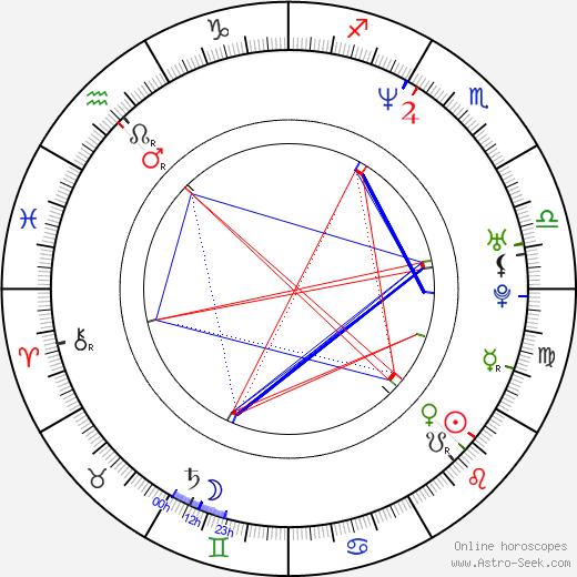 Scott Michael Campbell birth chart, Scott Michael Campbell astro natal horoscope, astrology