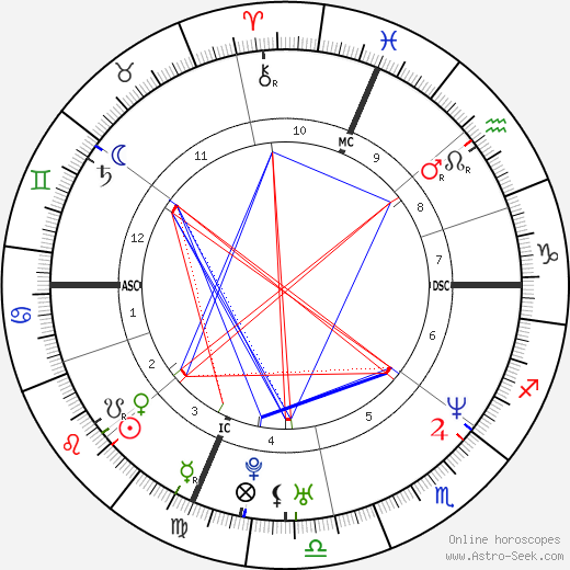 Sean Hill astro natal birth chart, Sean Hill horoscope, astrology