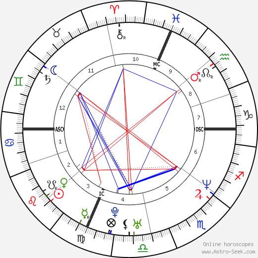 Sean Hill день рождения гороскоп, Sean Hill Натальная карта онлайн