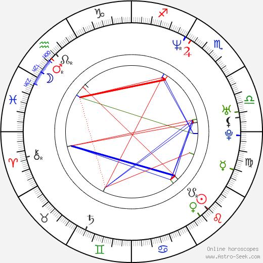 Sydney Penny birth chart, Sydney Penny astro natal horoscope, astrology