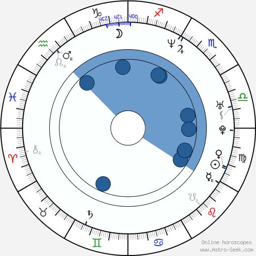 Tereza Maxová wikipedia, horoscope, astrology, instagram