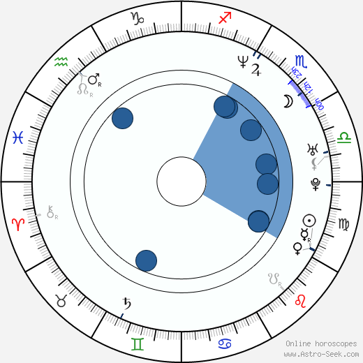 Thalía Birth Chart Horoscope, Date of Birth, Astro