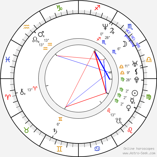 Thalía birth chart, biography, wikipedia 2019, 2020