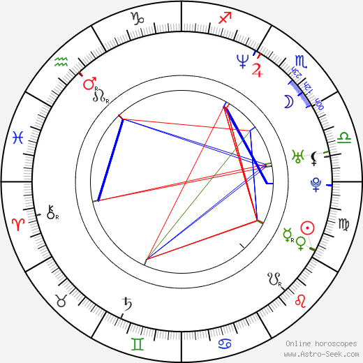 Thalía astro natal birth chart, Thalía horoscope, astrology