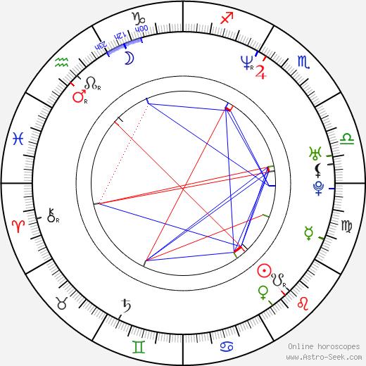 Valdis Dombrovskis tema natale, oroscopo, Valdis Dombrovskis oroscopi gratuiti, astrologia
