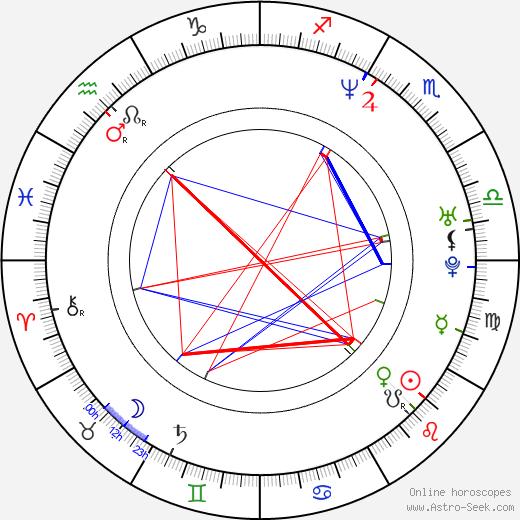 Vladimir Vdovichenkov astro natal birth chart, Vladimir Vdovichenkov horoscope, astrology