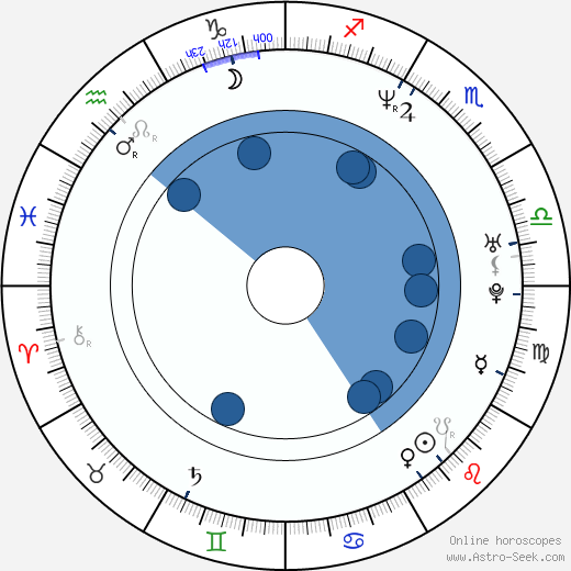 Will Stewart wikipedia, horoscope, astrology, instagram