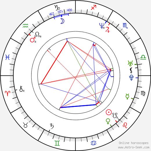 Will Stewart birth chart, Will Stewart astro natal horoscope, astrology