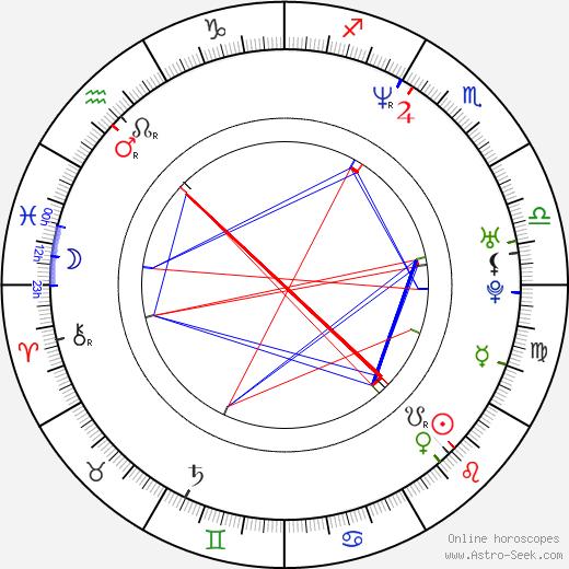 Yûko Daike tema natale, oroscopo, Yûko Daike oroscopi gratuiti, astrologia