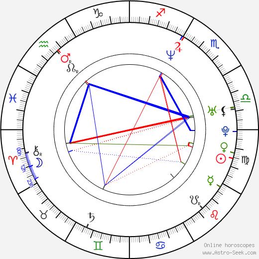 Adam Vanderwielen день рождения гороскоп, Adam Vanderwielen Натальная карта онлайн