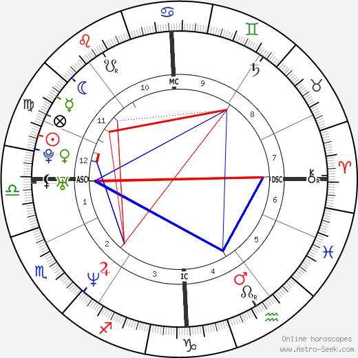 Adriana Karembeu tema natale, oroscopo, Adriana Karembeu oroscopi gratuiti, astrologia