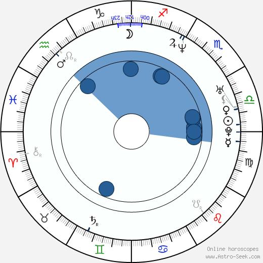 Agata Kulesza wikipedia, horoscope, astrology, instagram