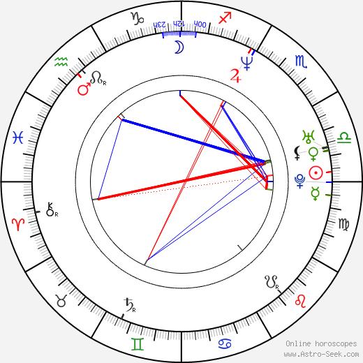 Agata Kulesza tema natale, oroscopo, Agata Kulesza oroscopi gratuiti, astrologia