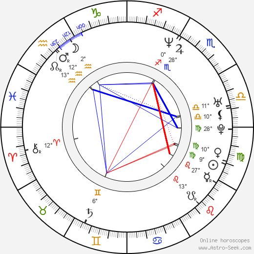 Alex Heffes birth chart, biography, wikipedia 2019, 2020