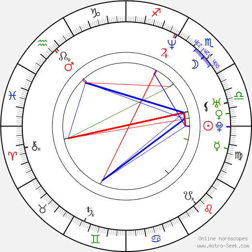 Alexander Šurkala день рождения гороскоп, Alexander Šurkala Натальная карта онлайн