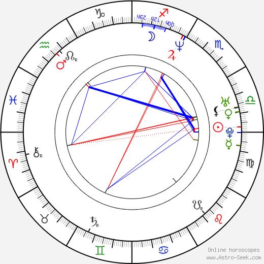 Alexandra Dobolyi день рождения гороскоп, Alexandra Dobolyi Натальная карта онлайн