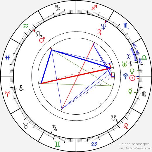 Alfonso Ribeiro tema natale, oroscopo, Alfonso Ribeiro oroscopi gratuiti, astrologia
