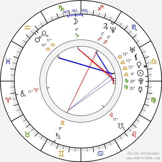 Amanda Detmer birth chart, biography, wikipedia 2018, 2019