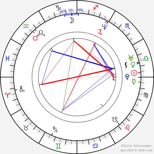 Amanda Detmer astro natal birth chart, Amanda Detmer horoscope, astrology