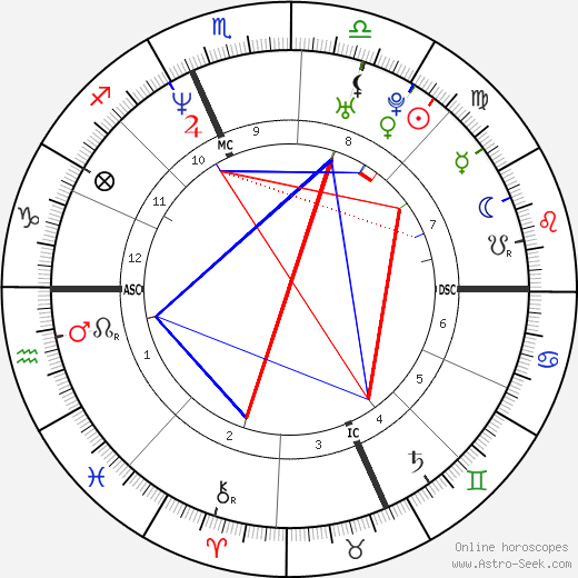 Amy Poehler astro natal birth chart, Amy Poehler horoscope, astrology