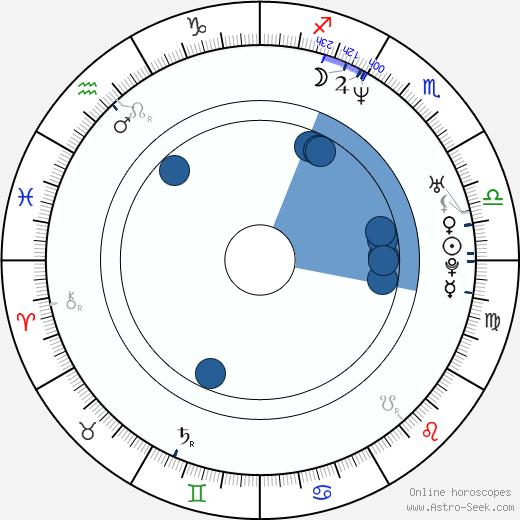 Angelique Koorndijk wikipedia, horoscope, astrology, instagram